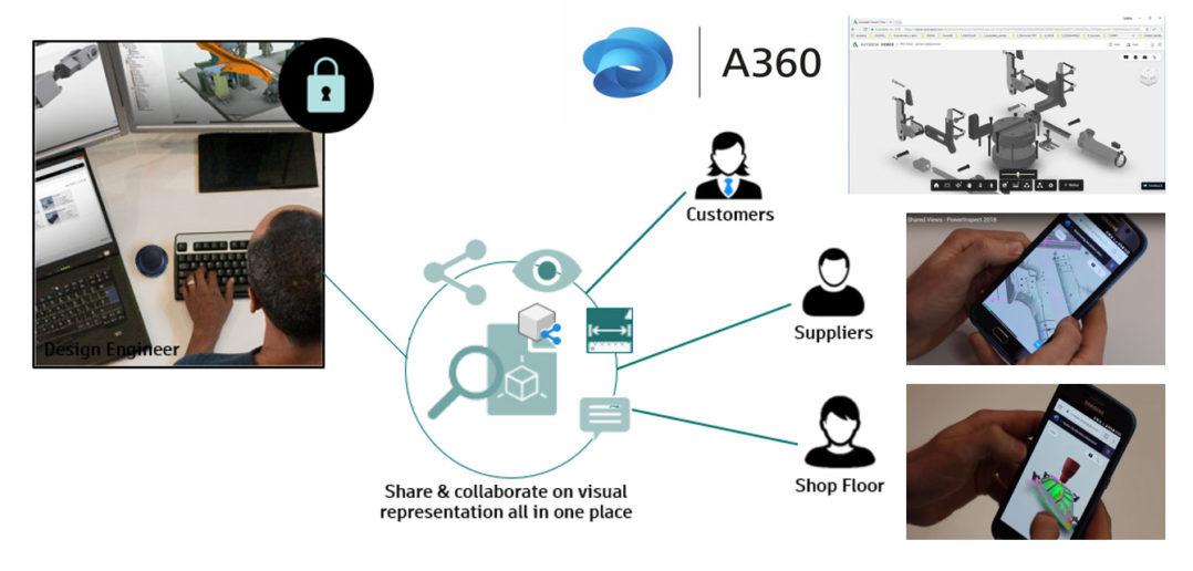 Autodesk-Subscription-協同合作