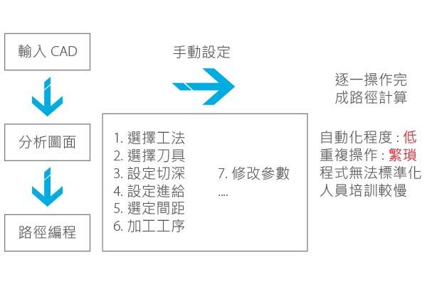 PowerMILL EasyCAM 快速編程操作介面